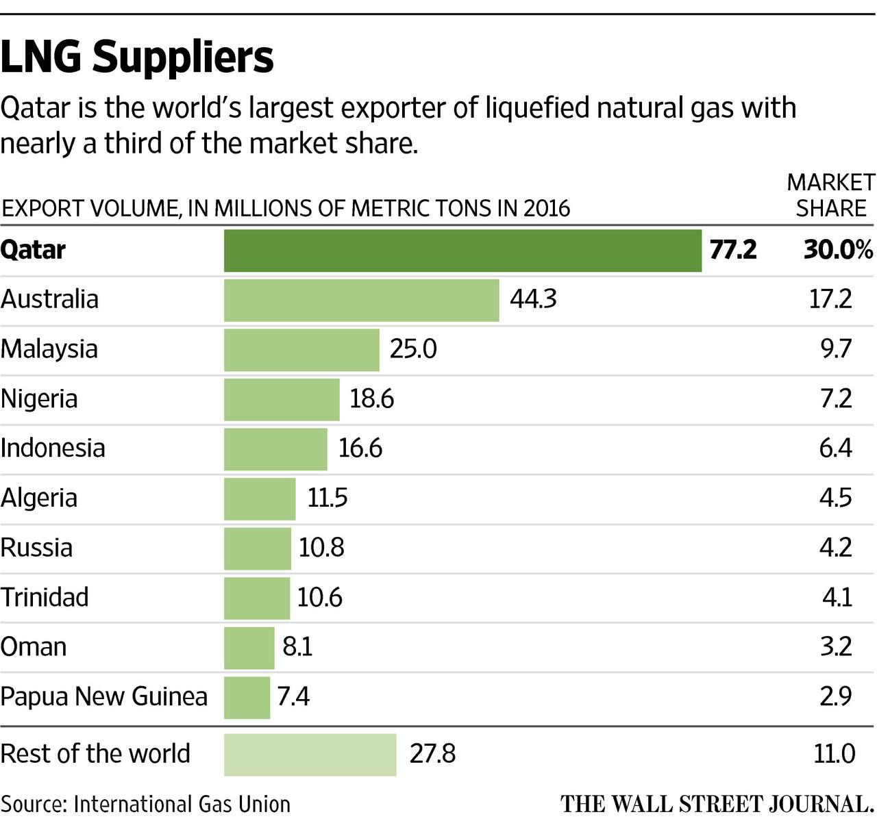 卡塔尔危机为哪般?福祸皆因天然气 俄罗斯或成最大赢家 - 木买蚂蚁 - hfzhangping的博客