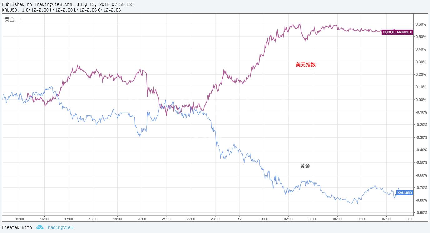 分析:2018年黄金价格下跌原因是什么?