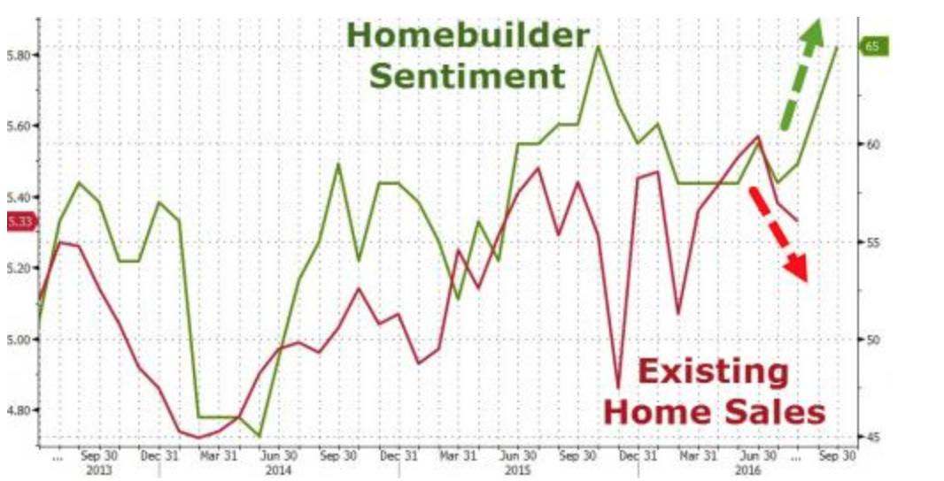 美国8月成屋销售降至全年第二低