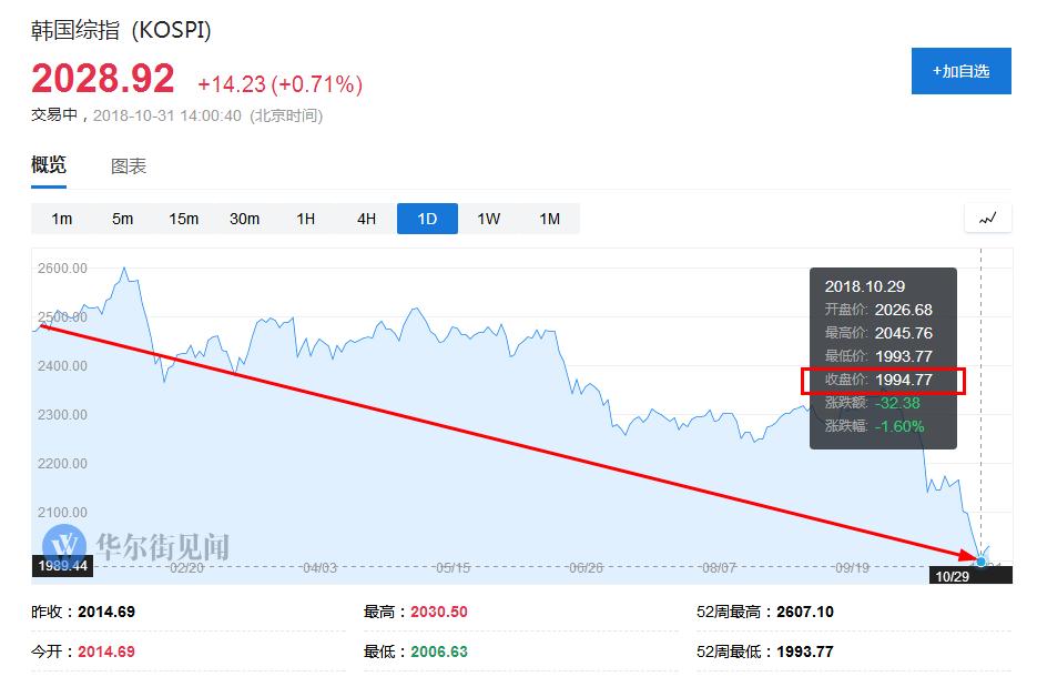 """据韩联社报道,韩国富豪信息提供商""""财阀网""""28日公布的数据显示,受韩国股市近期大幅下挫影响,今年以来,韩国十大上市企业集团市值下跌逾16%。"""