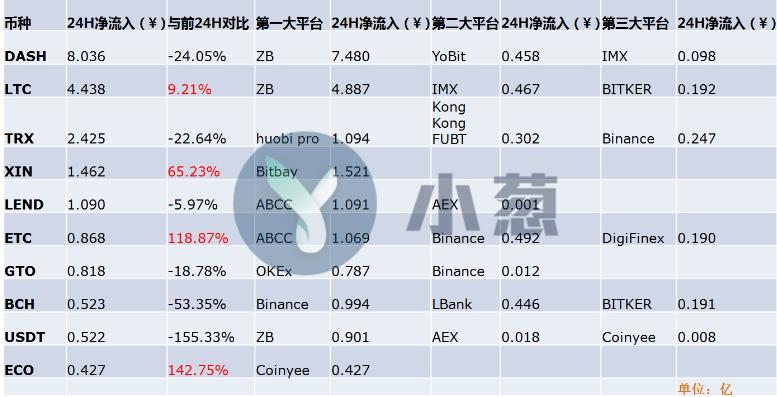 小葱龙虎榜 | 比特币ETF又遭拒,比特币、以太坊分别净流出10.97亿、58.26亿人民币