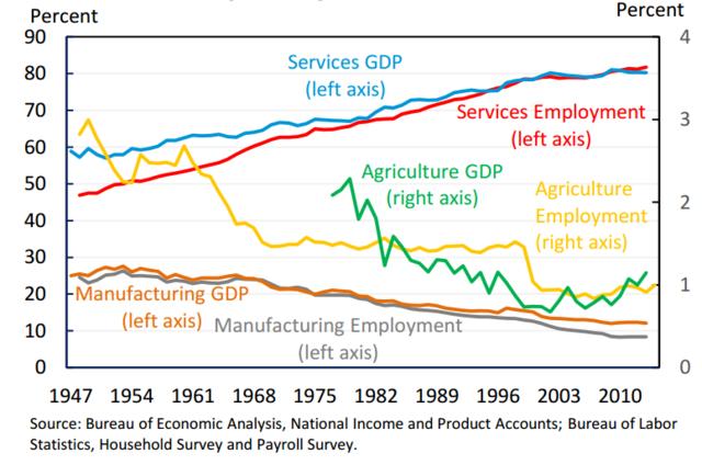 服务业对经济和就业具有战略