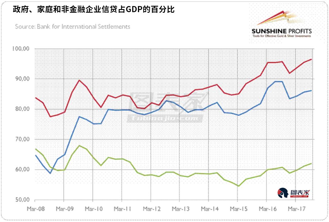 信贷与gdp_乌云压顶 投资和信贷拉动经济的失效 中国经济转折点系列中篇