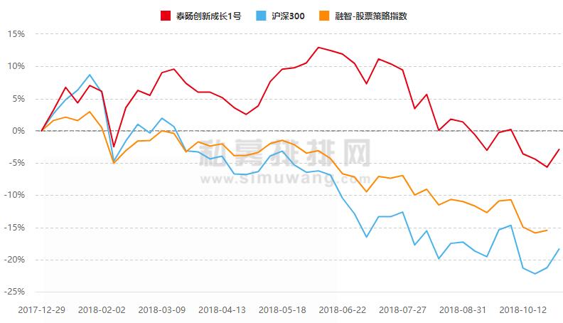 2月初,A股开始大幅下跌,但上述两只产品净值逆势向上,观富巴斯尔的净值曲线比泰�D创新成长1号更加平稳。