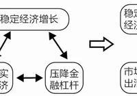 """钟伟:中国经济的""""不可能三角""""及政策选择"""