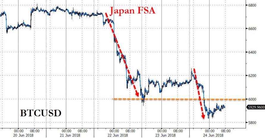 比特币首次跌破6000美元 日本监管再度趋严