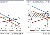 中国经济减税的时机、效果与可操作性