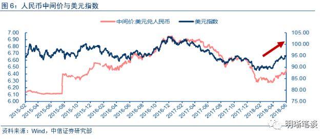 强势美元给全球市场带来巨大的波动,新兴市场国家货币更是呈多米诺骨牌式贬值,人民币相对韧性较强。可以看到,上周(6月11日-6月15日)新兴市场国家除巴西外均表现为贬值状态。俄罗斯罗布、阿根廷比索、土耳其里拉、巴黎雷亚尔、菲律宾比索等货币年内相继大幅贬值。 MSCI新兴市场货币指数继四月高点后已下降超过4%。国际金融研究所的数据显示,五月份新兴市场资本流出创自16年11月以来新高,达到123亿美元,并大约平分在股市和债市,其中亚洲新兴市场流出资本80亿。
