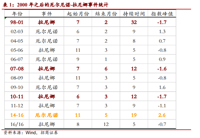 Image result for 拉尼娜年份 表