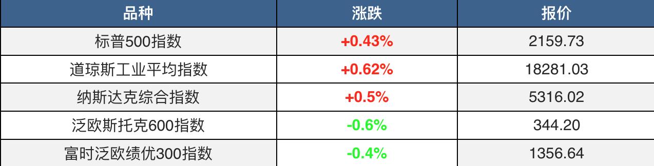 美国经济数据向好 金价刷新三个半月低位 油价创6月以来新高