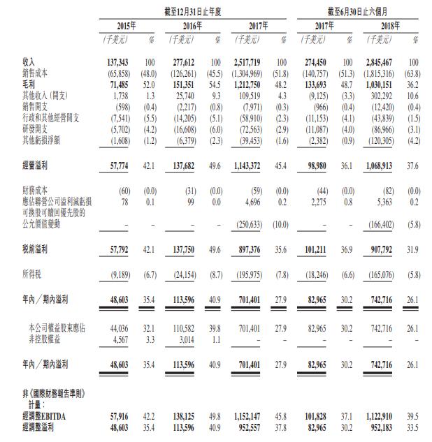 比特大陆披露招股书:去年净利润超7亿美元 上半年净利同比增长近8倍