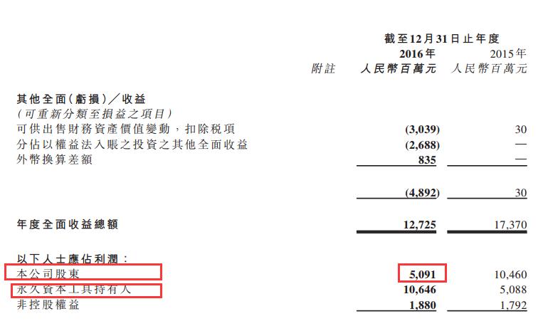 巨亏逾70亿!恒大292亿元出售所持万科A股给深铁 - 木买蚂蚁 - hfzhangping的博客