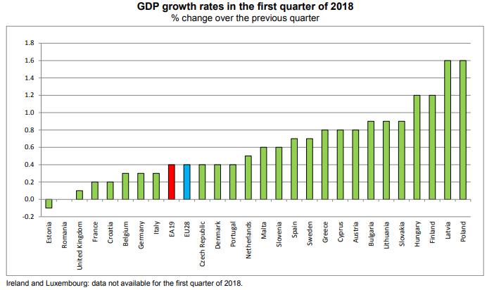 經濟難及預期 歐元區一季度GDP增速創2016年三季度以來新低 歐元區 新低 三季度