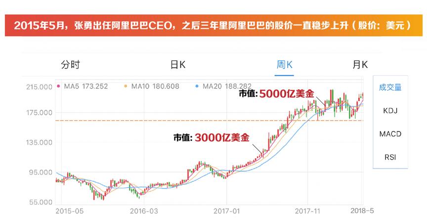 自2013年马云卸任CEO至今5年的时间里,阿里在CEO张勇的带领下,市值曾一度突破5000亿美元。