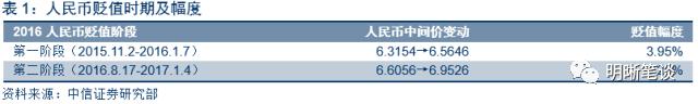 股市方面,在人民币贬值的第一阶段出现了大幅下跌局面,第二阶段股市窄幅震荡。2016年1月,股市熔断机制初实行便出现了2个交易日内4次熔断的场景,上证综指月跌22.6%,深证成指月跌25.6%,创业板指月跌26.5%,股市暴跌背后原因如下:1.股东减持禁令解禁,限售股份减持套现。2015年国家救市措施规定从7月8日起6个月内,上市公司控股股东和持股5%以上股东及董事、监事、高级管理人员不得通过二级市场减持本公司股份。2. 经济基本面较弱,制造业PMI低于预期,连续10个月低于50荣枯线。3.人民币贬值国内吸引力下降,引起资本大量外流,市场资金流动性收紧,股市大幅下跌。