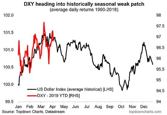 """四座大山""""打压"""",美元衰退的""""季节""""要来了"""