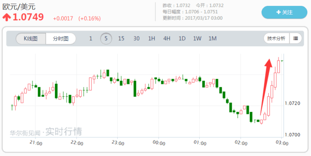 欧元兑美元