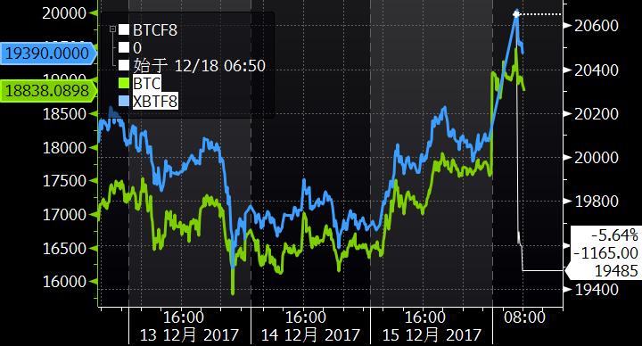 CME比特币期货上市首日 主力近月合约高开至20650美元