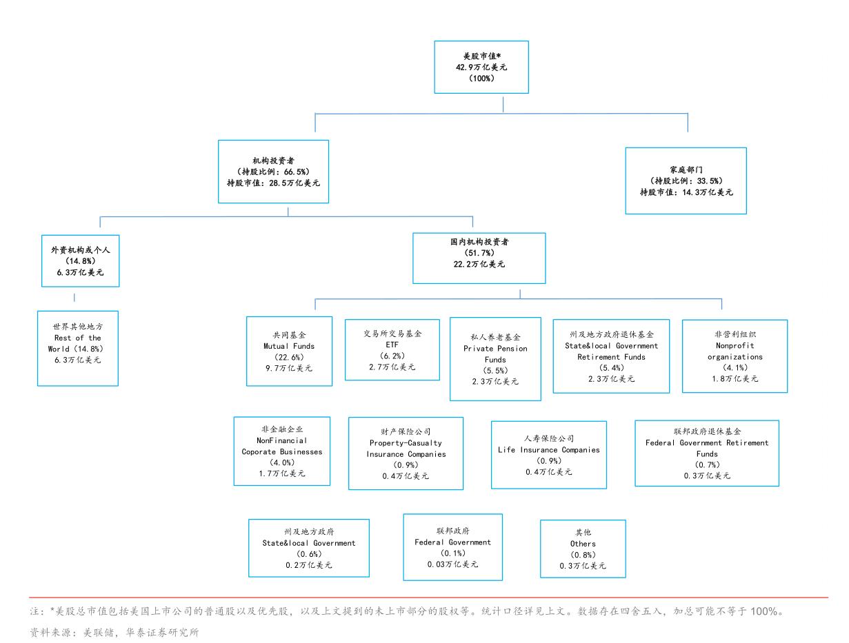 《从散户到机构——美股投资者结构与变迁 - 华尔街见闻》