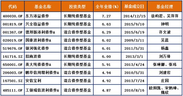 2016年各类公募基金最终排名