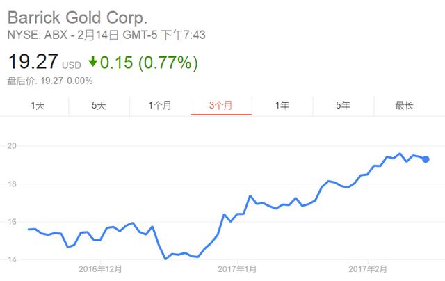 索罗斯从去年一季度开始大力布局黄金,不仅购入2.64亿美元巴里克黄金股票,还加仓了约1.23亿美元的SPDR黄金ETF看涨期权。到去年三季度,索罗斯清仓了先前大举持有的SPDR黄金ETF看涨期权,巴里克黄金也进行了大幅减仓。