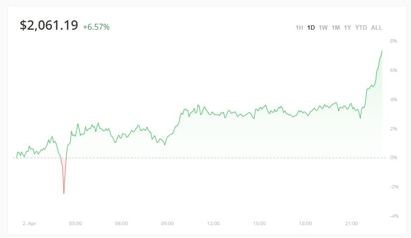 """以太币新高成市场新""""宠儿"""" 分析师称其相对比特币的实力在增强"""