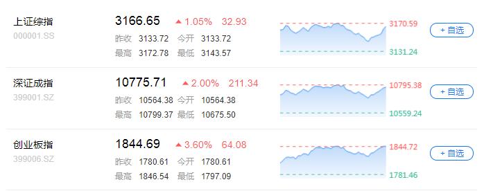 贵州国际--A股强劲反弹,创业板再迎长阳