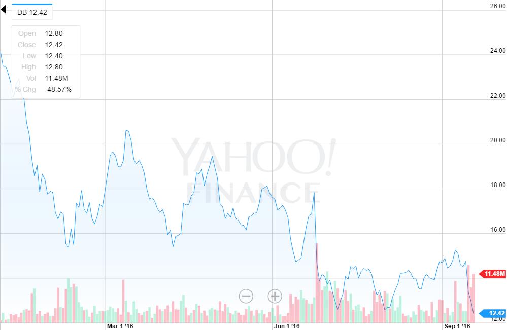 美国FDIC高管:资本金不足 德银成全球风险最大的银行
