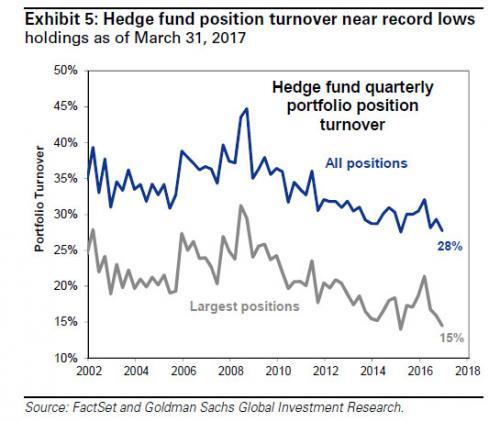 市场波动率急剧下降背后惊人事实:对冲基金都不交易了