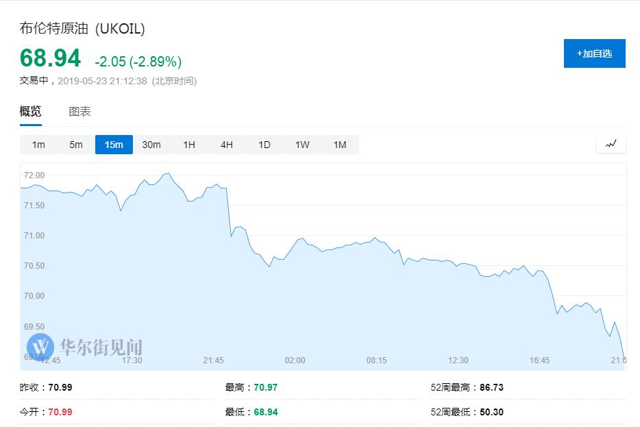 全球风险资产继续走低!美油重挫4%失守59美元关口