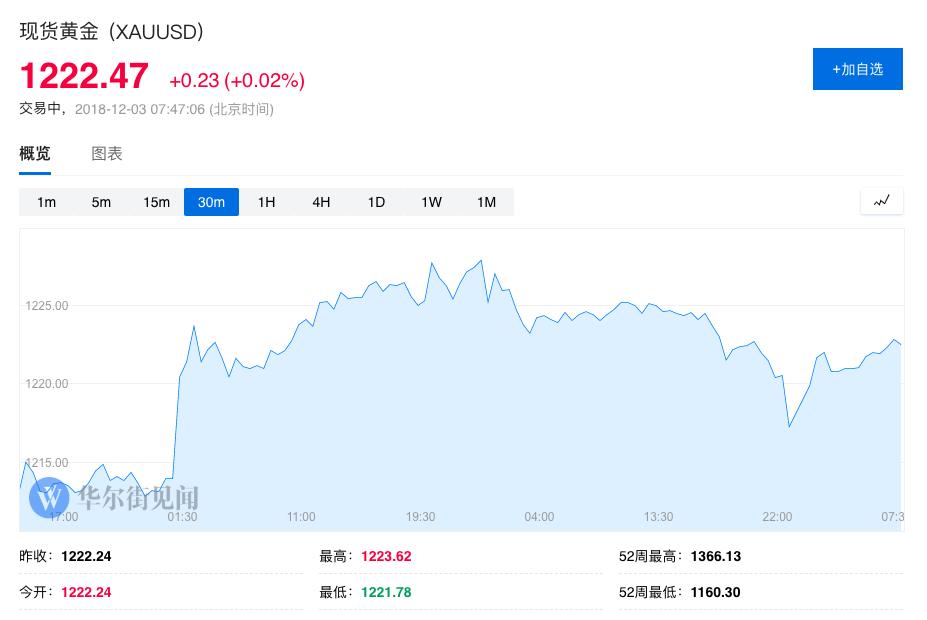 【黄金晨报】多头坚硬黄金连涨两个月 将来走势症结看美联储