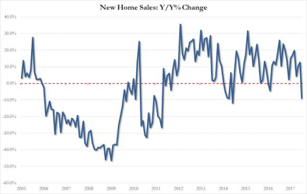 美国房价嗖嗖涨 这些城市买房不难