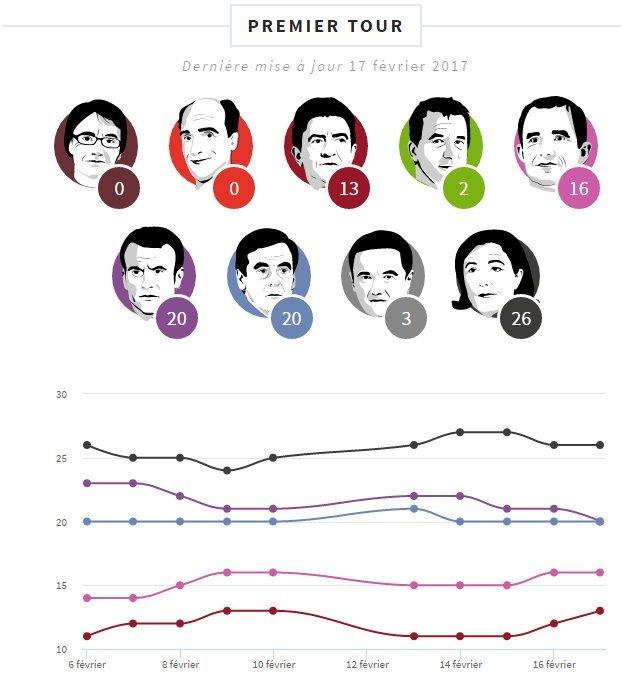 France poll