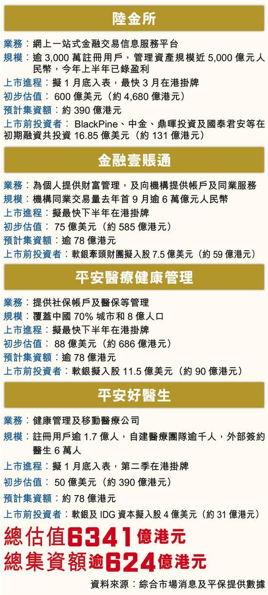 港媒:平安拟分拆四家子公司上市 总估值高达6341亿港元