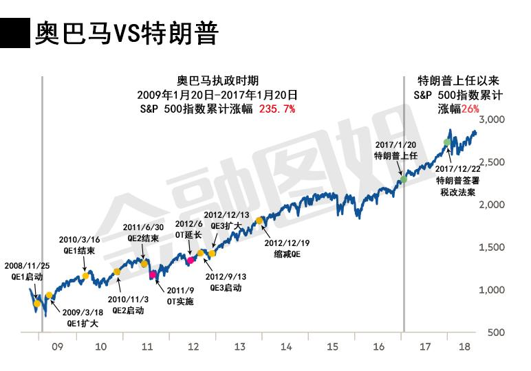 五张图全方位透视美股最长牛市:历经2任总统,3轮QE,9年长跑,涨幅超300%