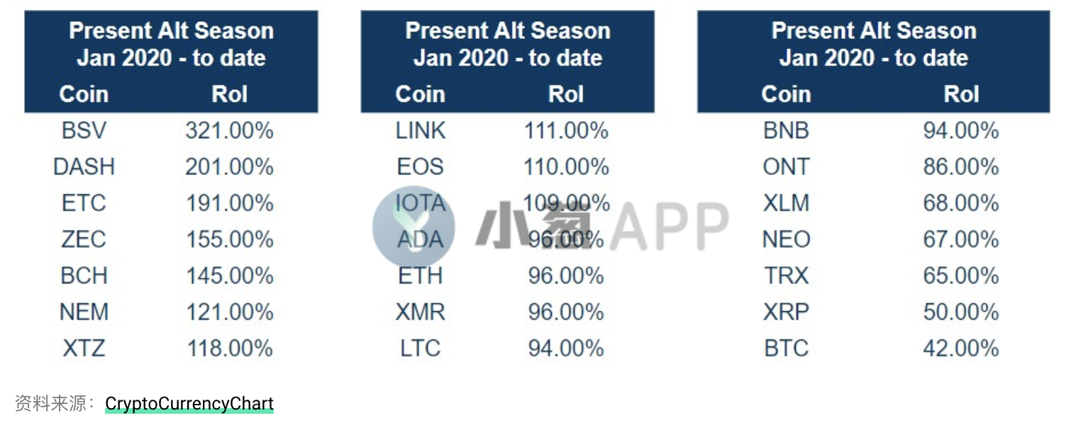 Taking history as a mirror, the altcoin season is coming again?