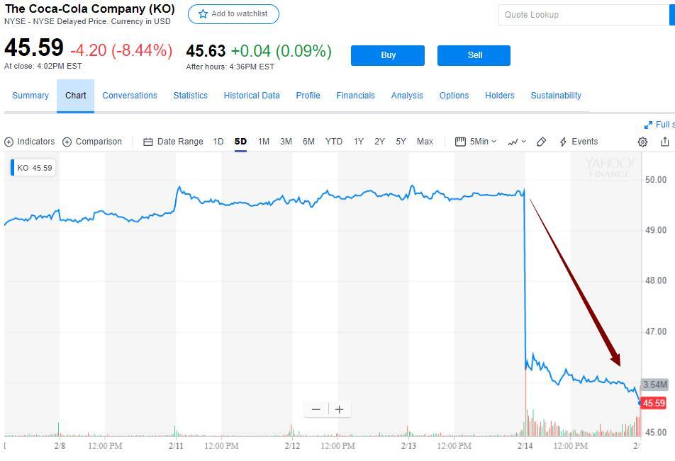 股价创十年最大跌幅!可口可乐季报业绩指引逊于预期