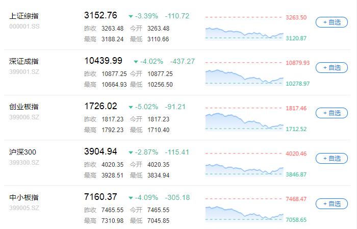 贵金宝:股商汇暴跌、债市暴涨