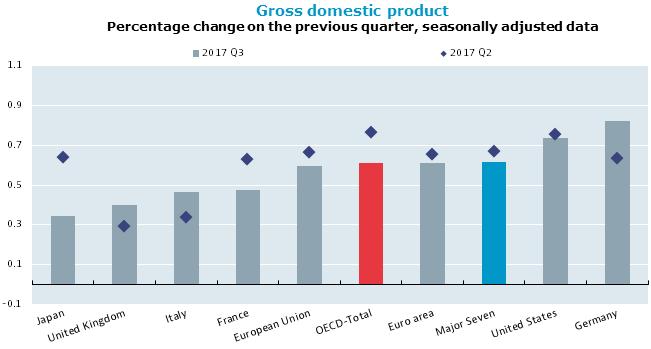 發達經濟體三季度GDP增速放緩全球復甦遇阻? 遇阻 全球 三季度