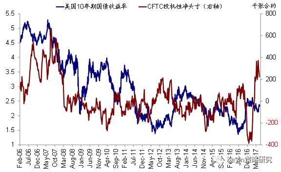 在利率上行阶段,价值股往往会跑赢成长股
