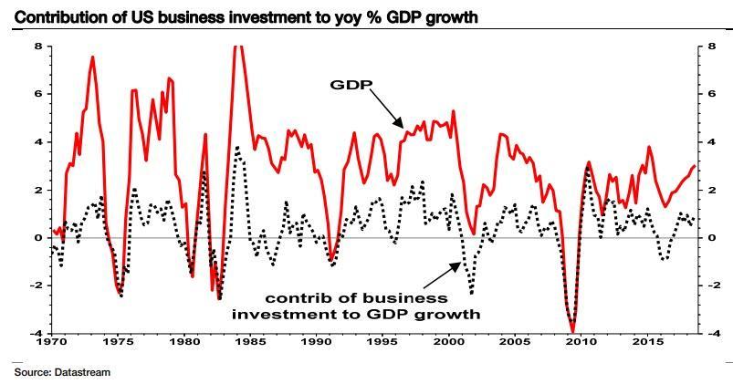 他认为,在特朗普的财政刺激渐渐消散之际,美国三季度GDP数据中投资支出的意外疲软,不论对美国经济增长还是企业利润来说,都不是一个好兆头。