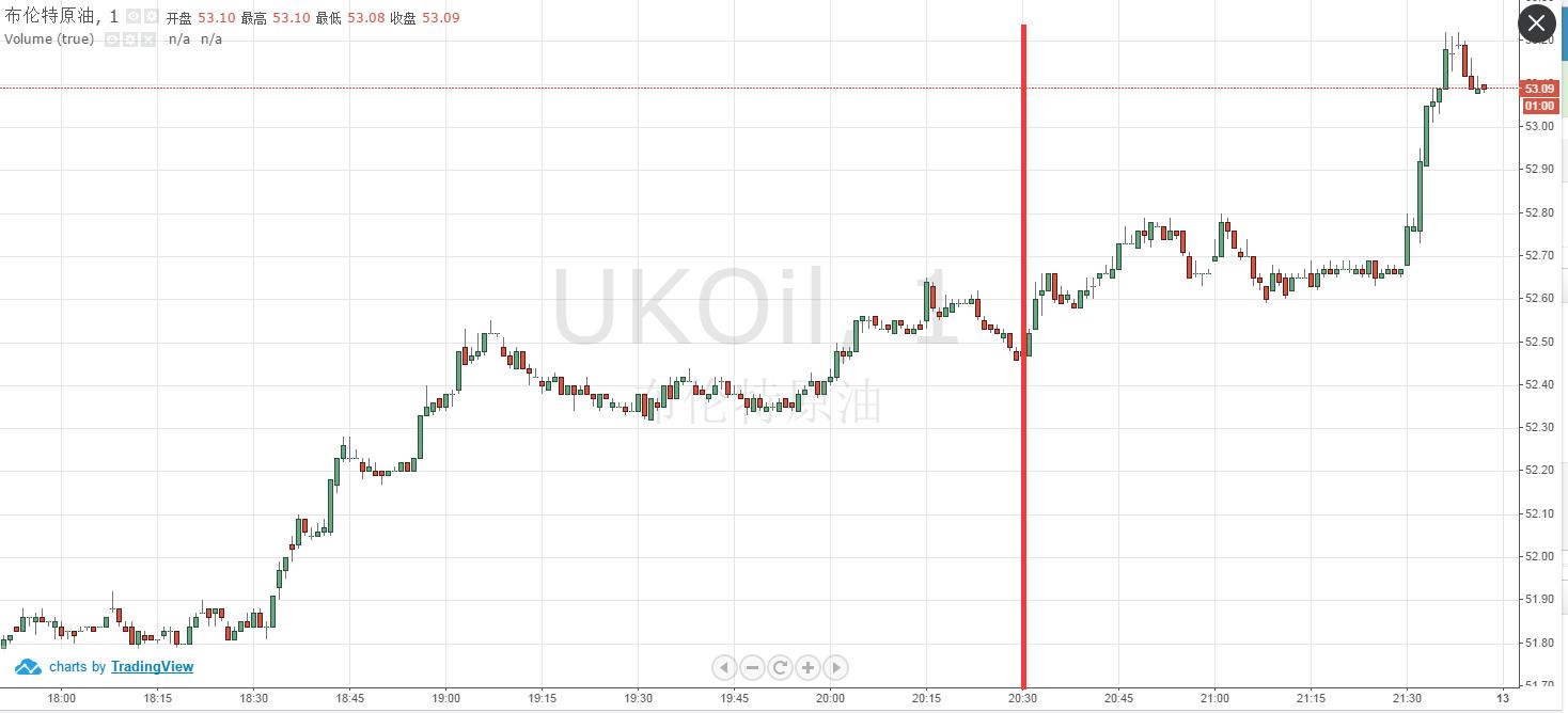 普京称俄罗斯已准备好冻产甚至减产 油价大涨