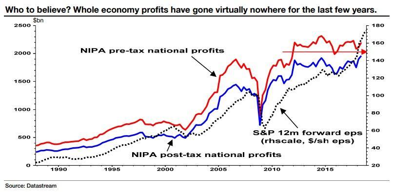 法兴大空头警告:这个更可靠数据显示,美国经济后续乏力
