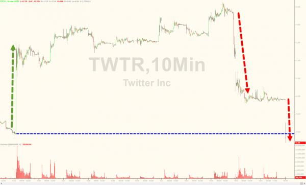 追求者纷纷离去 Twitter自高点累跌30%