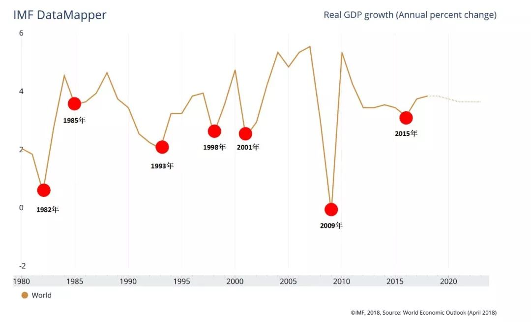 2019爆發了經濟危機_2019經濟危機 今年會不會爆發經濟危機看分析
