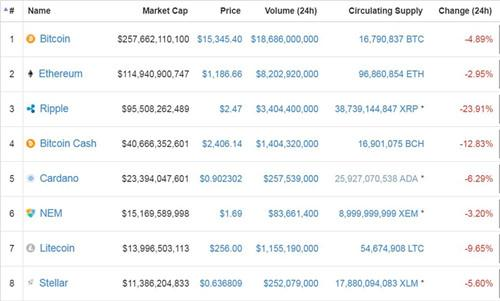 coinmarketcap调整算法 剔除韩国交易所价格