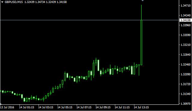 美元指数波动有限
