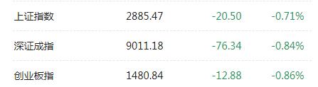 A股午后再度下挫 5G板块逆势爆发 华为海思板块领涨