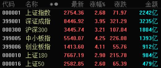 """A股暴涨4%,卖方纷喊""""牛市起点""""!"""