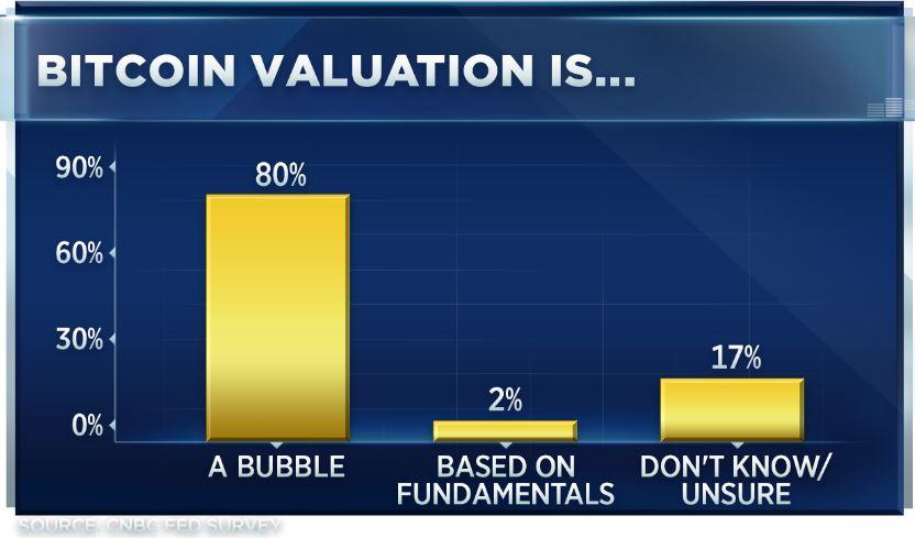 80%策略师认为比特币是泡沫